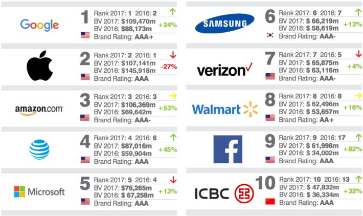 全球最值錢牌子十大。