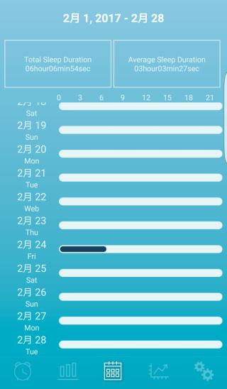 可是連續觀察不同日數的睡眠情況變化