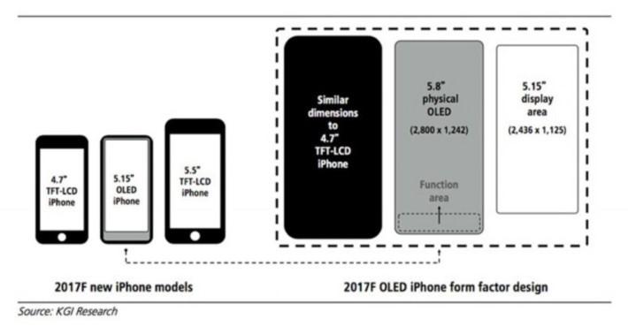 KGI Research 傳出 2017年秋季的 OLED iPhone 的構成元素設計圖