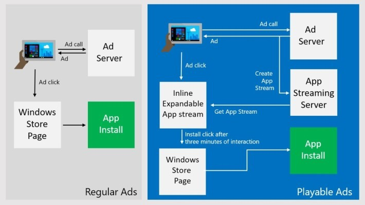 Playable Ads 比起以傳統廣告來宣傳遊戲,更符合玩家和開發者的需要。