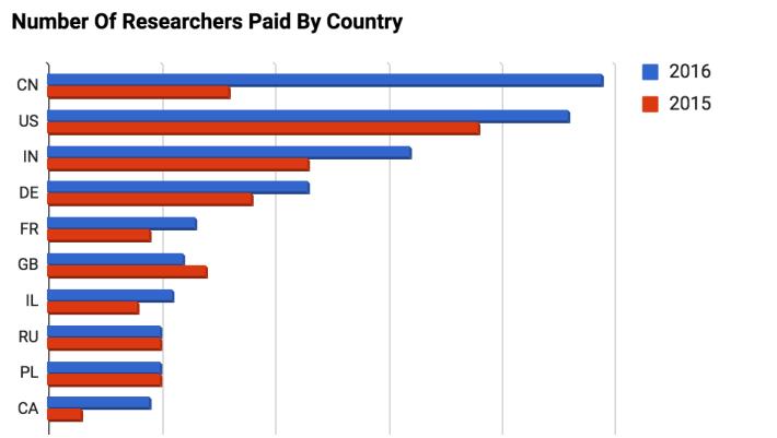 近年來自中國的研究人員已超越了美國,成為獲得獎金最多的大贏家。