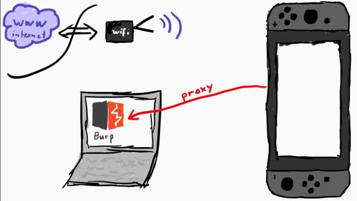 駭客在自己設置的代理伺服器中將「conntest.nintendowifi.net」指向自己,並預先建立釣魚網站,讓 Switch 自己踩進駭客自己設置的陷阱裡。
