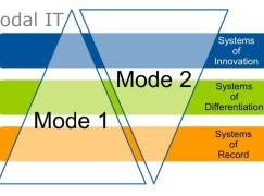 【Market Trend】雙模式IT策略