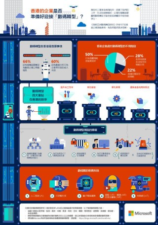 調查中,有六成香港企業領袖認為企業有需要作數碼轉型。