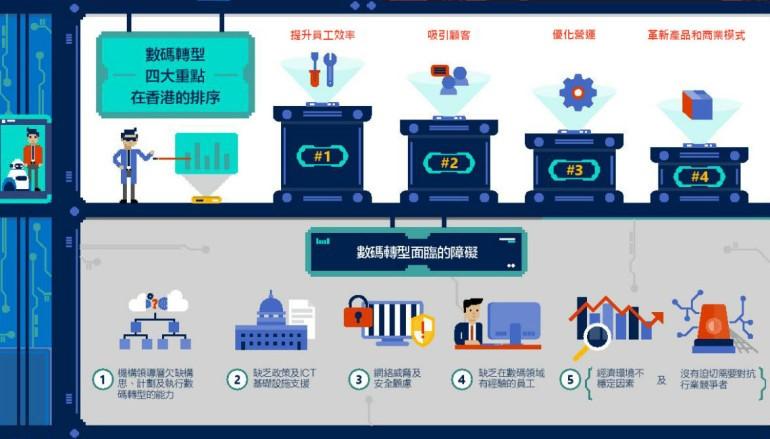 【工業革命 4.0】研究調查顯示 僅兩成港企業具完善數碼轉型策略