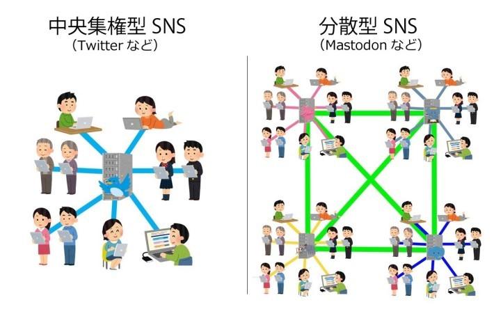 有別於 Twitter 的中央集權, Mastodon 採用分散式設計,各個服務站間也可以通信。