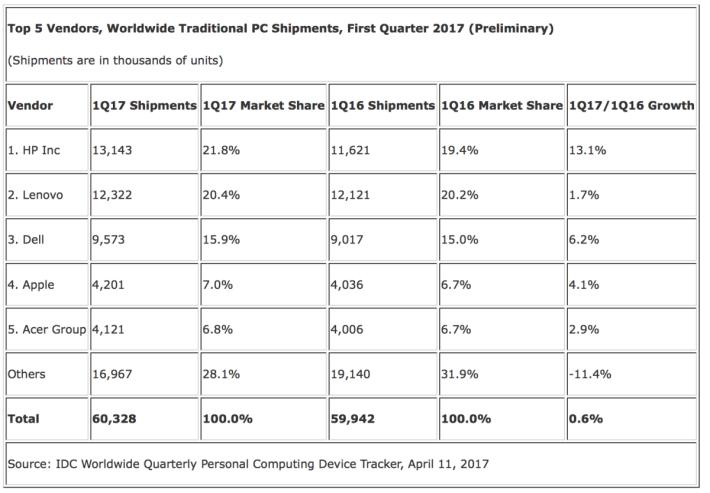根據 IDC 最新報告指 HP 再次成為全球 PC 廠商龍頭。