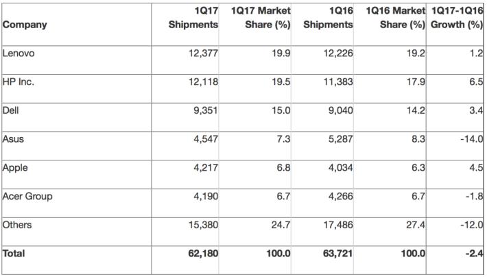 根據 Gartner 調查指 2017 第一季 PC 出貨量仍然下跌,不過首兩家 PC 廠商市佔率相當接近。