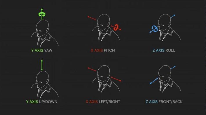 6 個自由角度,可以讓用戶在觀看 360 影片時「平移」頭部以加強臨場感。