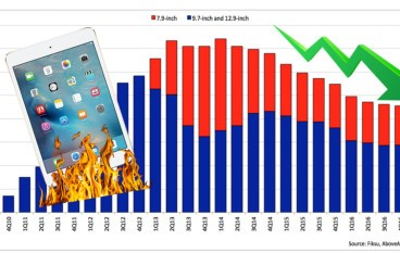 iPad 銷量連跌 12 季 其實係 iPad mini 至真?