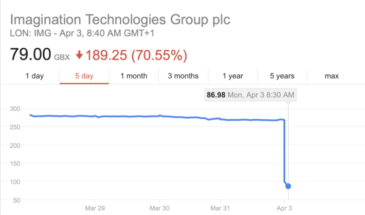 IMG 被 Apple 的「離婚宣言」弄得股價斷崖式大跌。