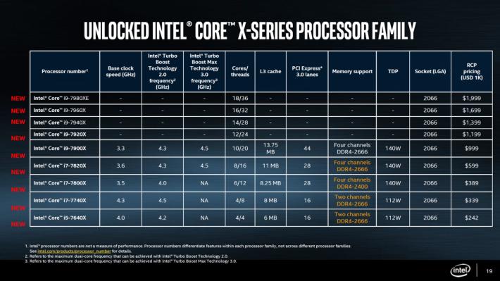 Core X CPU Models