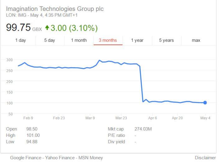 Apple 在 4 月初聲明棄用 PowerVR 時,令 imagination 股價大跌七成,之後股價一直低迷。