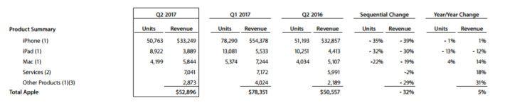 與去年同季上比, iPhone 機數賣少了,但盈業額卻增加了。