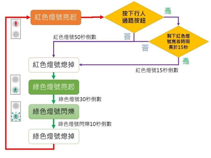 交通燈的流程圖。