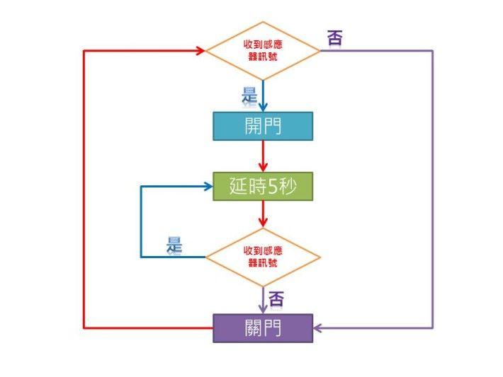 用流程圖繪製出自動門的運算思維。