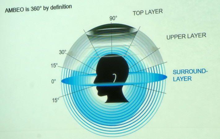 .Sennheiser AMBEO 3D 音效的錄音範圍接近 360 度,比常聽到的立體聲聲場廣闊得多。