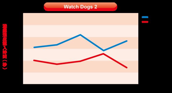 假若以原裝硬碟作標準的話,《Watch Dogs 2》的遊戲讀取時間平均為 57.17 秒,小記改用 WD My Book 作為儲存之後,平均時間降至 49.68 秒,速度比起內置的原廠硬碟更快,效能表現讓人略感意外。