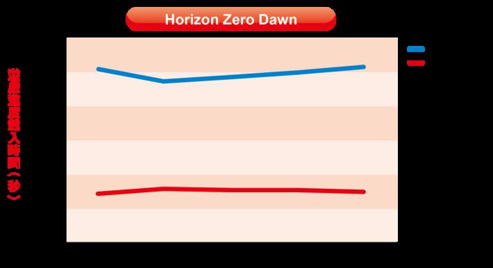 遊戲版圖廣闊及數據較多,導致《Horizon Zero Dawn》的載入時間較長,原裝硬碟平均需要 74.86 秒 (1:14.86),WD My Book 的載入時間就降至 57.71 秒,載入時間依然要比原裝硬碟快。
