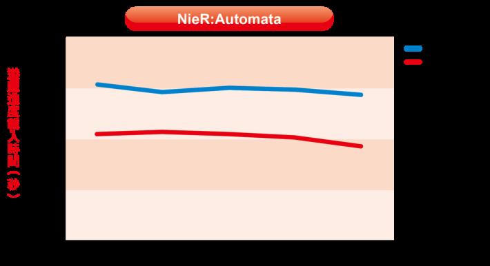 最後是《NieR:Automata》的測試,原裝硬碟的載入時間平均為 25.02 秒,小記改用 WD My Book 作測試,平均載入時間約 20.43 秒,雖然不像 SSD 般能夠超高速載入遊戲,不過也比原裝硬碟快 5 秒左右,縱使不更換 SSD,單純改用大容量與高速的外置硬碟,也能改善 PS4 Pro 的遊戲讀取表現。