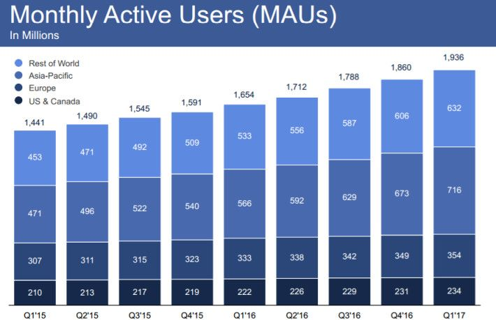 這一季,亞洲區每月活躍用戶數已經突破 7 億了。