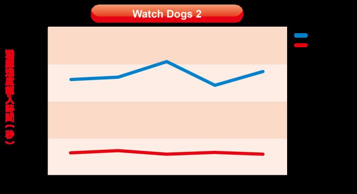 首先是以開放世界及複雜城市面貌為主的《Watch Dogs 2》,遊戲已針對 PS4 Pro 加入高解像素材,原裝硬碟的讀取時間平均為 57.17 秒,改用 WD Blue SSD 就能大幅度縮短至 32.30 秒,兩者相差時間接近 25 秒,表現搶眼。
