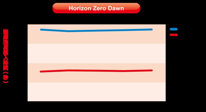 近期以超精密細緻的荒野場景,並且針對 PS4 Pro 進行優化的動作遊戲《Horizon Zero Dawn》,可能因為遊戲數據太多,原裝硬碟載入時間需要 74.86 秒(1:14.86),WD Blue SSD 就只需要 32.29 秒,兩者相差超過 40 秒,SSD 的讀取表現相當驚人。