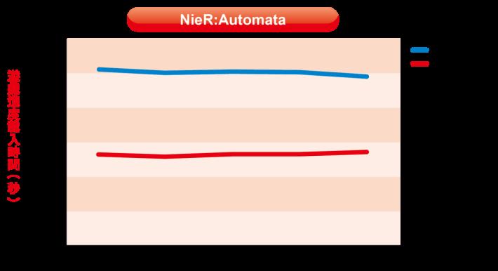 爽快淋漓的戰鬥與細膩劇情,《NieR:Automata》可說是近期的大作,遊戲早前已針對PS4 Pro作出優化,原裝硬碟載入時間平均為 25.02 秒,本身表現已相當不錯;不過,WD Blue SSD 能夠進一步縮短至 13.31 秒,讀取時間可以減半,證明更換 SSD 能進一步增強 PS4 Pro 的表現。