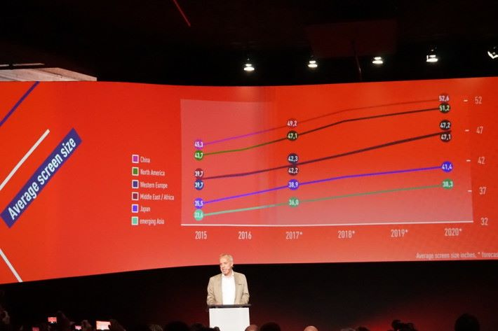 新買電視機最多人會購買是何種尺寸?40 寸?55 寸?原來,不同市場的 數據分別好大,在中國,目前新銷售的電視機平均屏幕大小是 45.3 寸,美國是 43.7 寸,西歐是 39.7寸…日本更細,只有 35.5 寸。