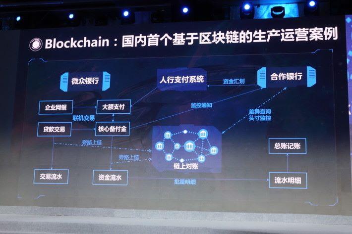 區塊鏈僅是整個交易系統的其中一環。