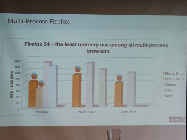 從這列表可見 Firefox 的市佔率與其他瀏覽器相差不遠。