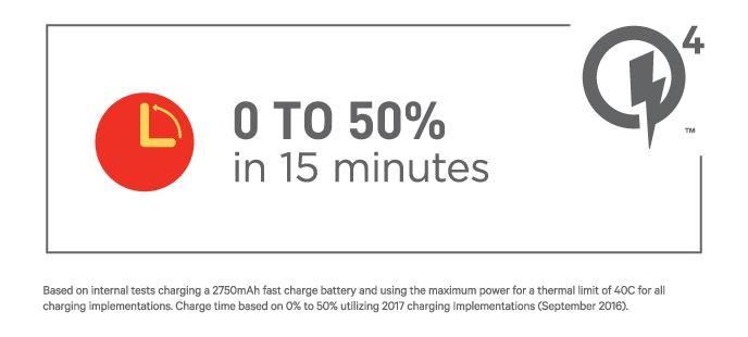 只要充電 15分鐘,就能充電達50%。