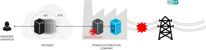 Industroyer 備有控制發電機開關及斷路器的功能