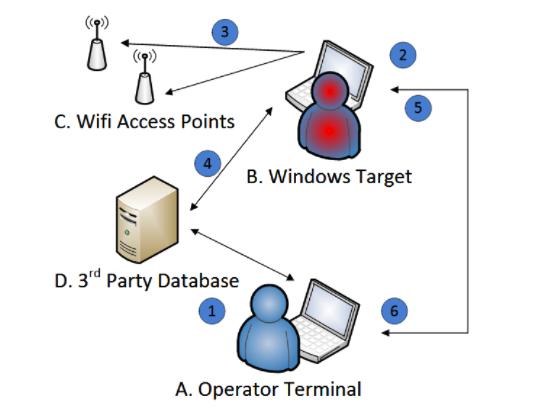 透過 Wi-Fi 訊號的強弱,和多個 Wi-Fi 網絡結合,就能推算出目標對象的位置,手法不算新但巧妙。