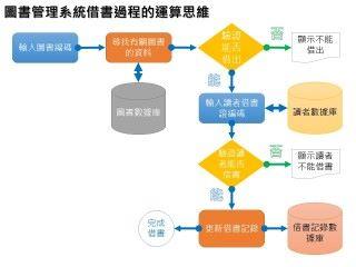 圖書管理系統借書過程的運算思維