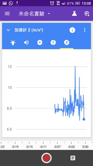 把數據變成圖表,更能清晰顯示結果。
