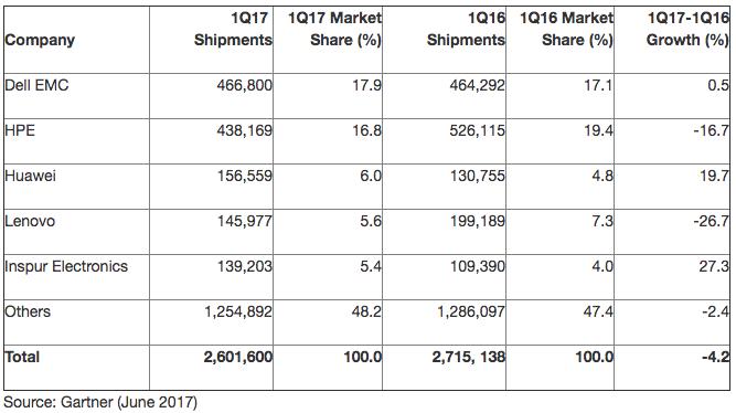 2017Q1 server shippment
