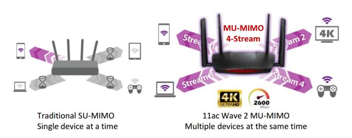 MU-MIMO 就像有 4 條行車線,傳輸速度比 Wave 1 的 SU-MIMO 快。