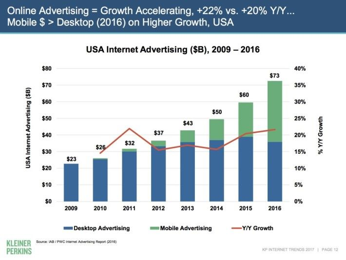 Internet Trends 2017-03