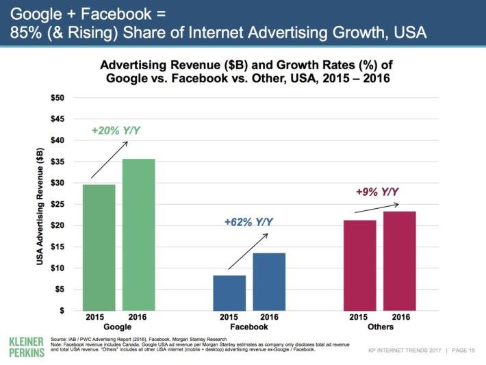 Internet Trends 2017-04