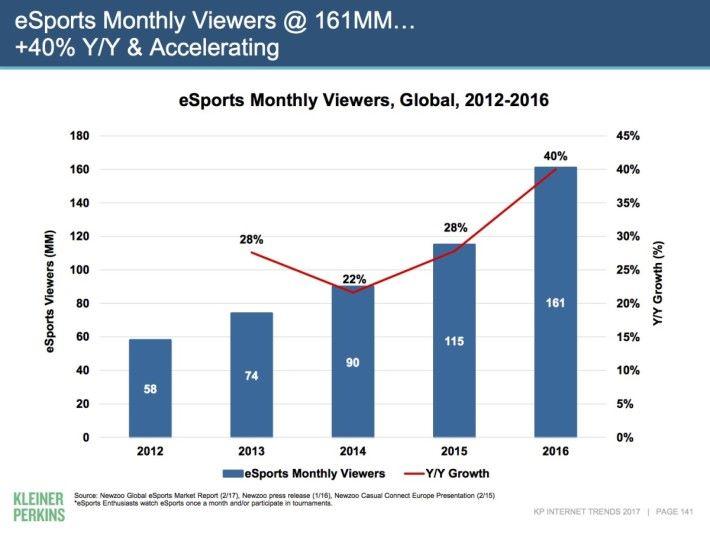 Internet Trends 2017-06