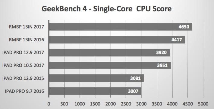單核 CPU 效能測試