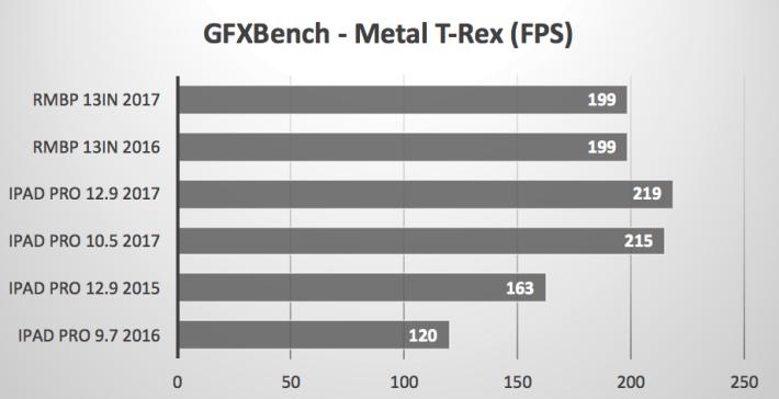 GFXBench 跑分