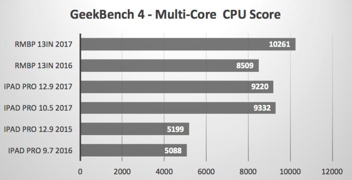 多核 CPU 效能測試