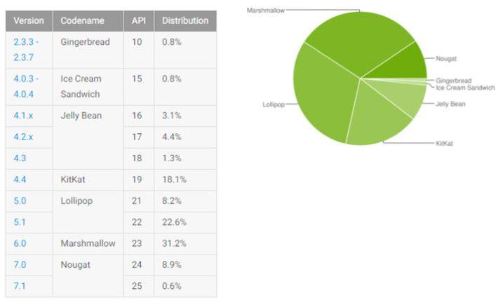 Google 公佈 Android 作業系統的普及率。