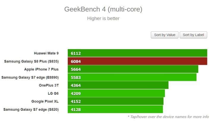 S835處理器版本 Samsung S8+ 多核跑分