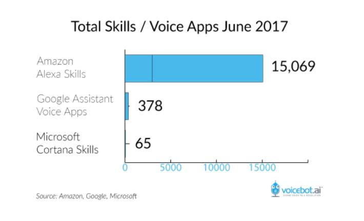 Voicebot.AI 的報告指 Amazon Alexa 的語音指令遠遠拋離對手