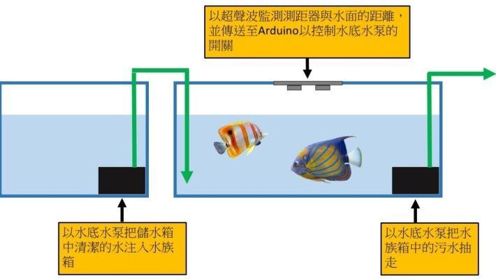 換水系統的原理及運作展示圖。