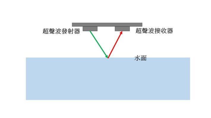 超聲波測量距離的方法,是測量聲音在模組與物體之間往返經過的時間。