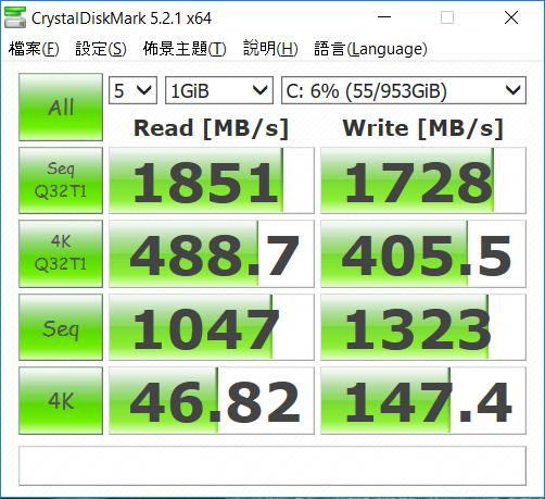 測試樣本之 SSD 容量達 1TB,持續讀速達 1,800MB/s 以上,寫入亦有 1,700MB/s,表現理想。